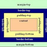 """DIV+CSS中的确""""margin""""和""""padding""""的区别"""